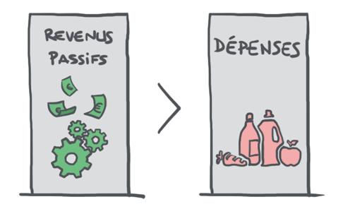 Revenus passifs supérieurs aux dépenses - PleinDeTrucs.fr